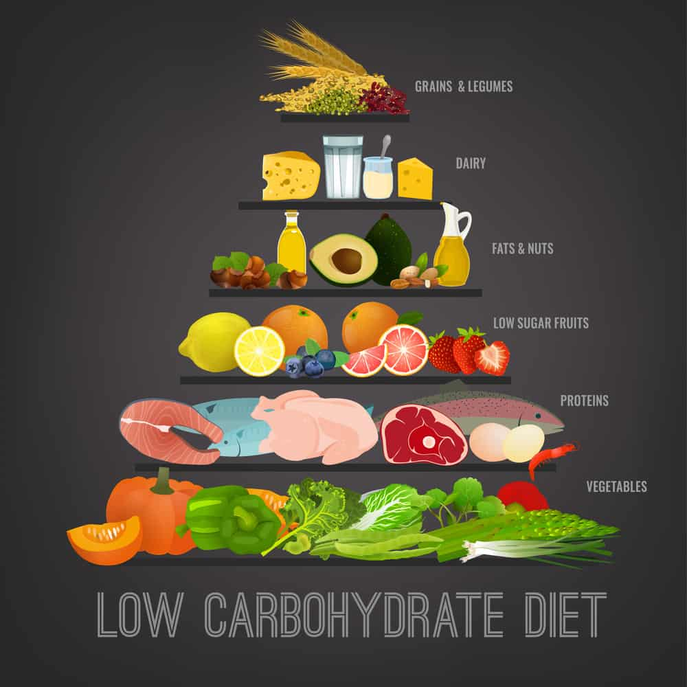 Low Carb Diet Tips